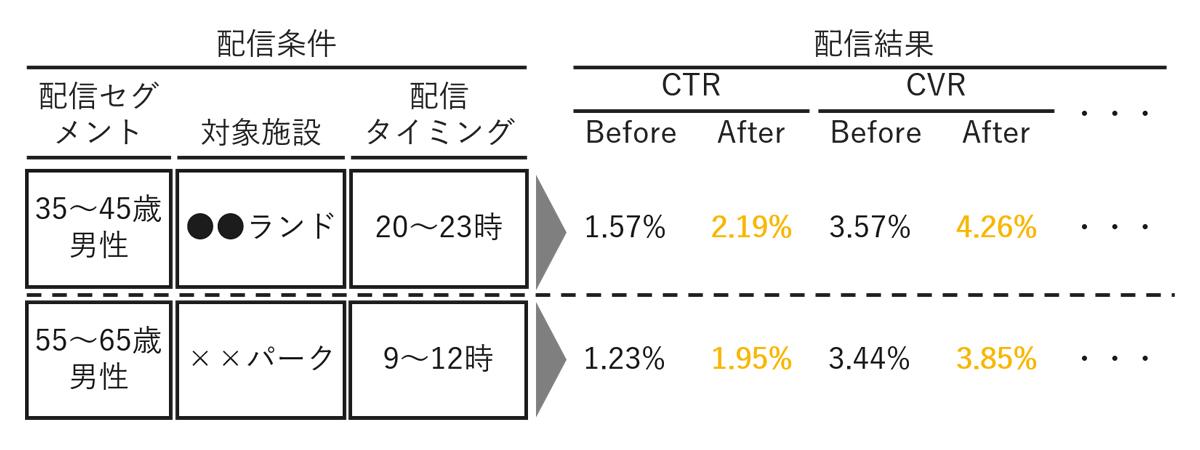 配信セグメント定義と効果検証のイメージ図