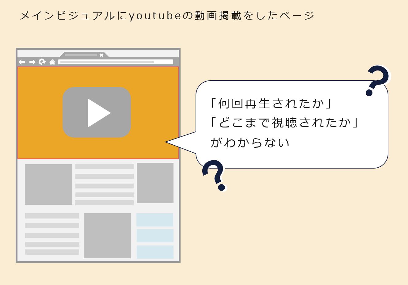 (図:サイト上にYouTube動画掲載をしているイメージ)