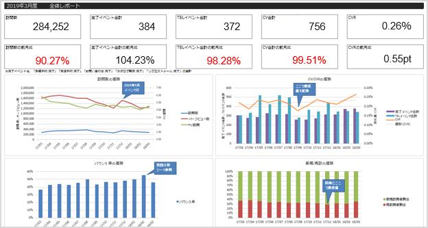 (図1:Report Builderを使用したレポートイメージ)