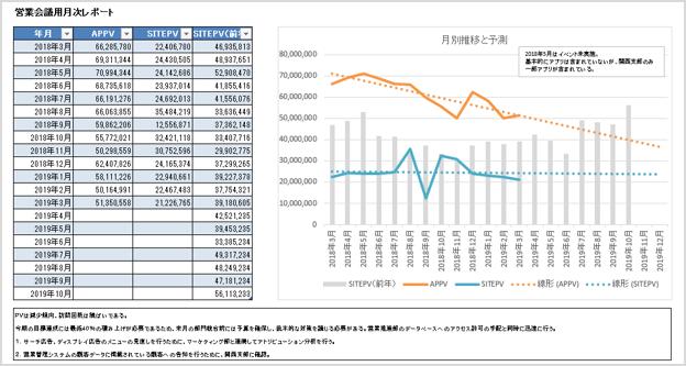 (図2:Report Builderを使用したレポートイメージ)