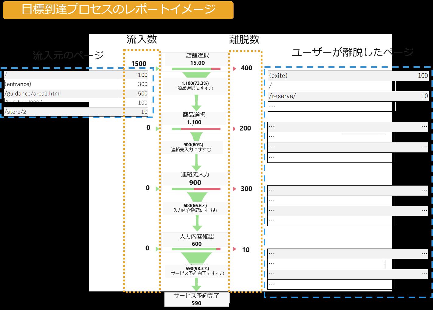 (図1:Google アナリティクスでの目標到達プロセスレポートのイメージ)