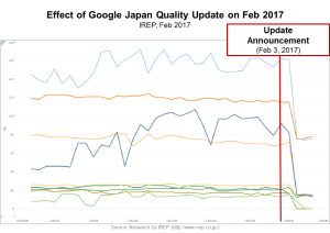 Fig 1_Effect of Google Japan Update in Feb 2017_Researched by IREP