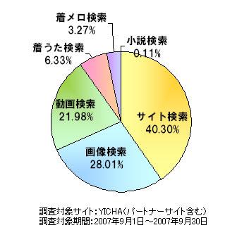 モバイルバーティカル検索の利用比率調査(提供:YICHA)