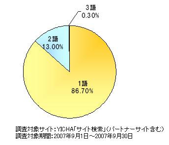 検索キーワードの掛け合わせ語数調査(提供:YICHA)