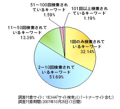 検索キーワードバリエーション調査(提供:YICHA)