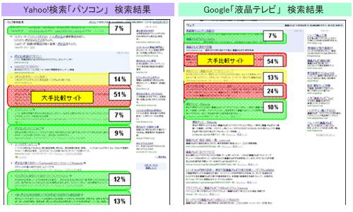 Yahoo!検索とGoogle検索結果画面のクリックデータ