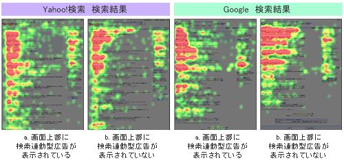 Yahoo!検索とGoogle検索結果画面のアイトラッキング