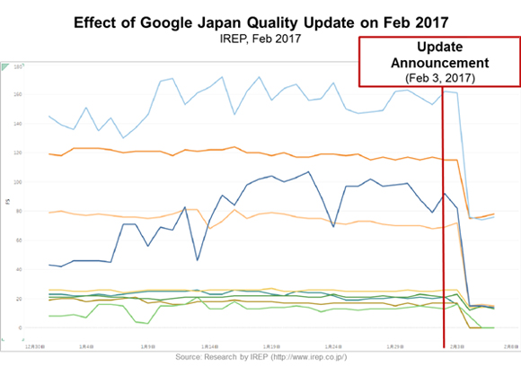 Effect of Google Japan Update