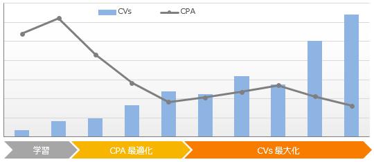 図:Marketia DSP導入後のCVs/CPAグラフ